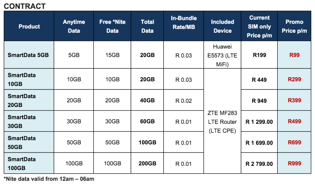Cell C LTE Contract Prices