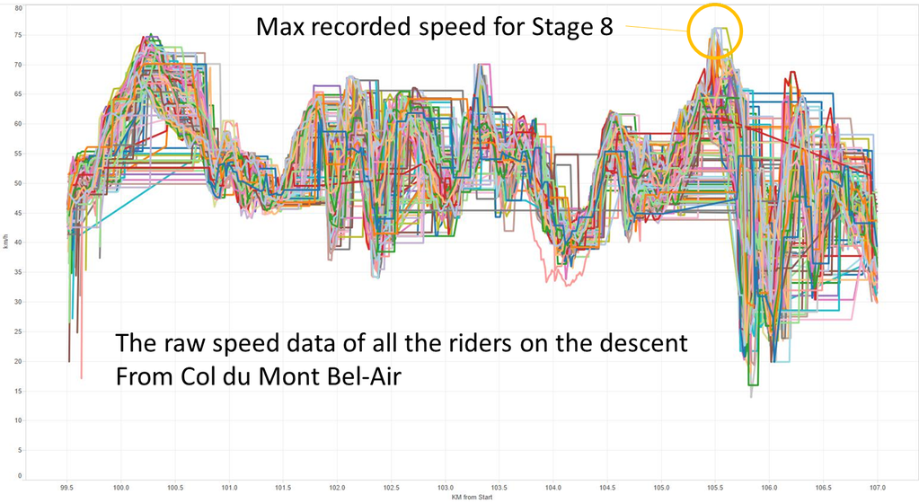 Raw speed data of all the riders on th descent from Col du Mont Bel-Air (Dimension Data Tour de France)