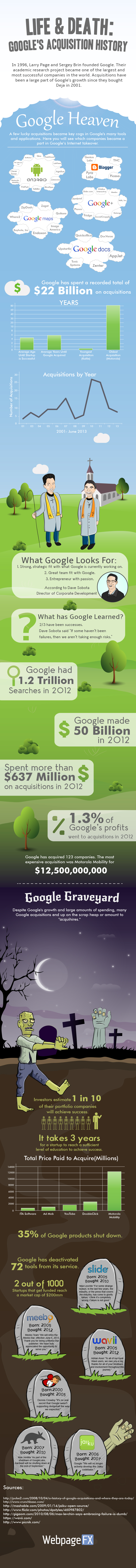 google-acquisitions-infographic